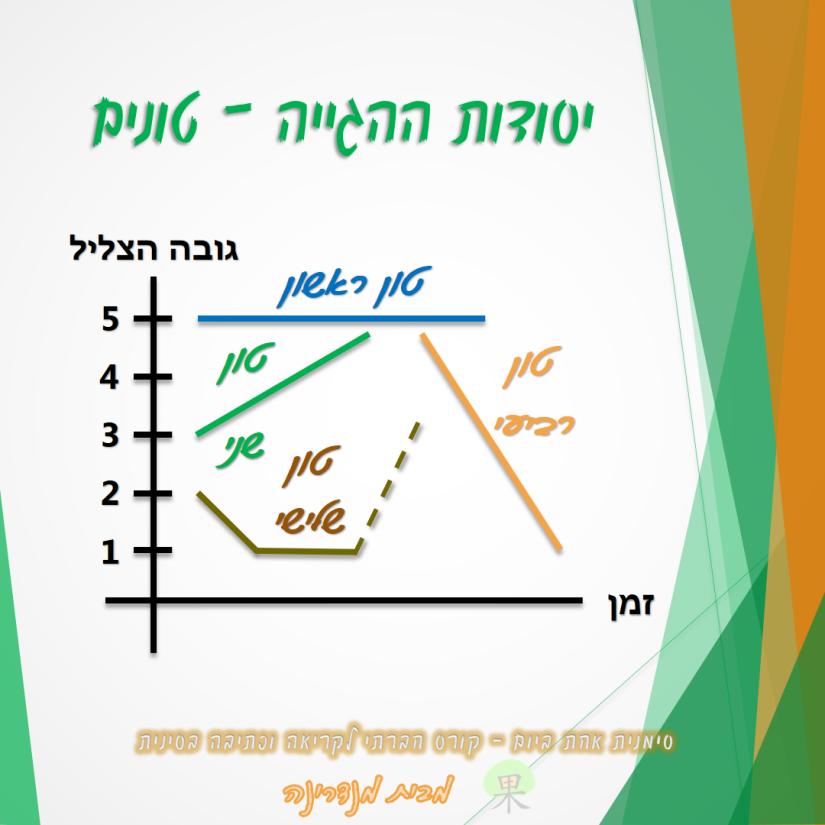 mandarin-four-tones-graph